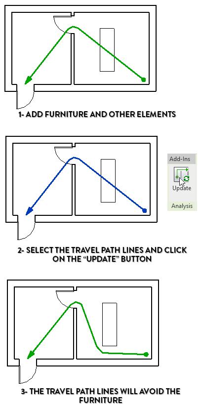 1- Thêm đối tượng nội thất 2- Chọn đường thoát hiểm và click vào nút Update 3- Đường thoát hiểm sẽ né các đối tượng vật cản
